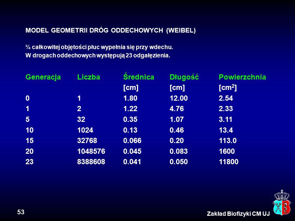 Generacja Liczba Średnica Długość Powierzchnia [cm] [cm] [cm2]